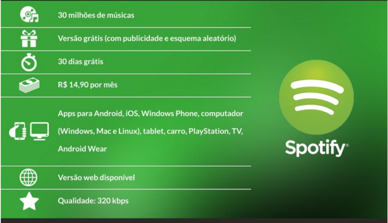 Comparativo do Spotify feito pelo TechMundo